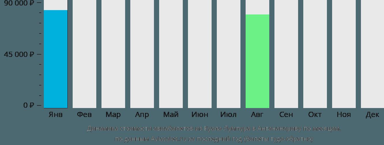 Динамика стоимости авиабилетов из Куала-Лумпура в Антананариву по месяцам