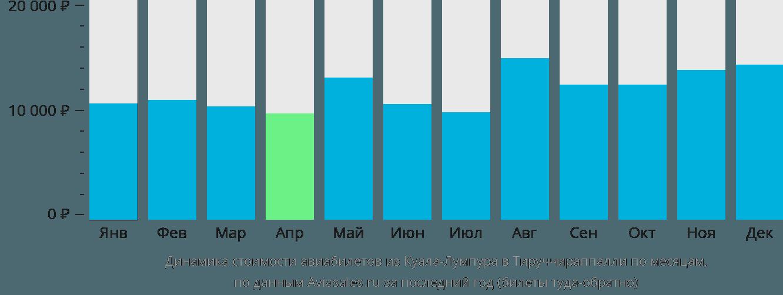 Динамика стоимости авиабилетов из Куала-Лумпура в Тируччираппалли по месяцам