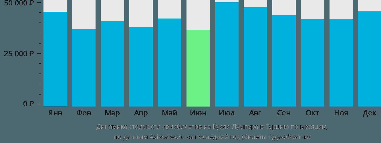 Динамика стоимости авиабилетов из Куала-Лумпура в Турцию по месяцам