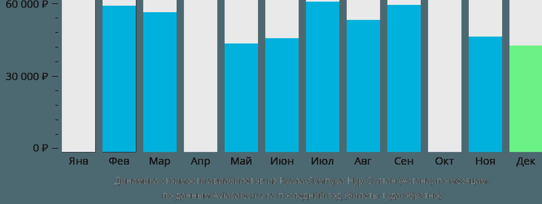 Динамика стоимости авиабилетов из Куала-Лумпура в Астану по месяцам