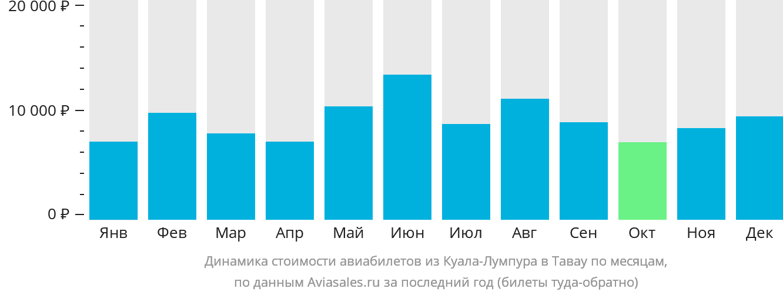 Динамика стоимости авиабилетов из Куала-Лумпура в Тавау по месяцам