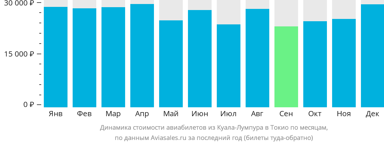 Динамика стоимости авиабилетов из Куала-Лумпура в Токио по месяцам