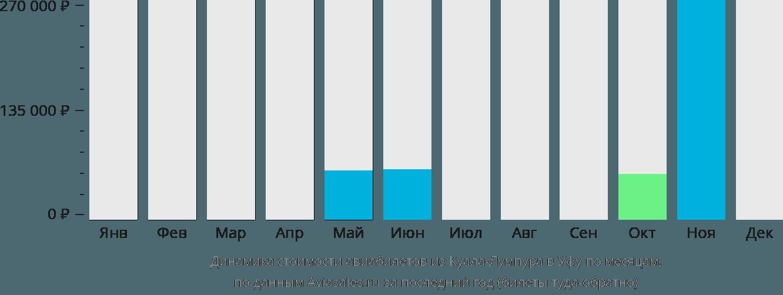 Динамика стоимости авиабилетов из Куала-Лумпура в Уфу по месяцам
