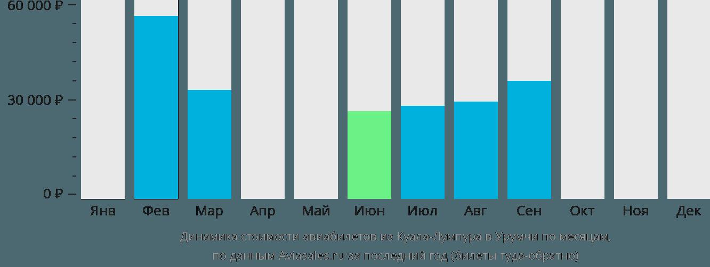 Динамика стоимости авиабилетов из Куала-Лумпура в Урумчи по месяцам