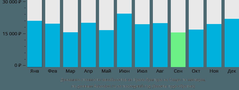 Динамика стоимости авиабилетов из Куала-Лумпура на Самуи по месяцам