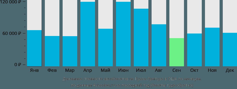 Динамика стоимости авиабилетов из Куала-Лумпура в США по месяцам