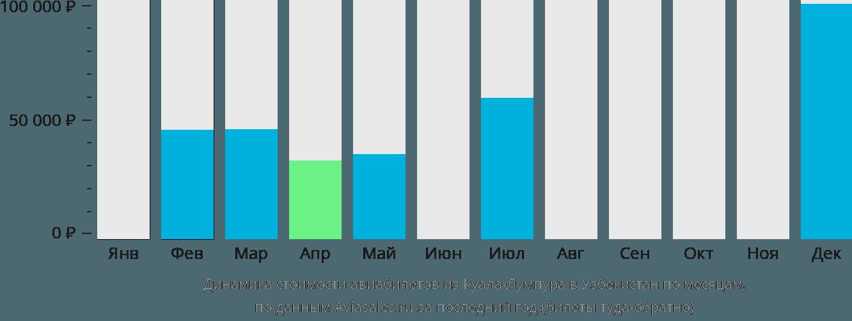 Динамика стоимости авиабилетов из Куала-Лумпура в Узбекистан по месяцам