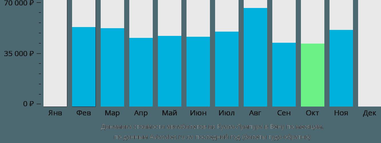 Динамика стоимости авиабилетов из Куала-Лумпура в Вену по месяцам