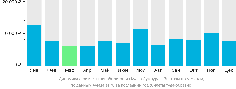 Динамика стоимости авиабилетов из Куала-Лумпура в Вьетнам по месяцам