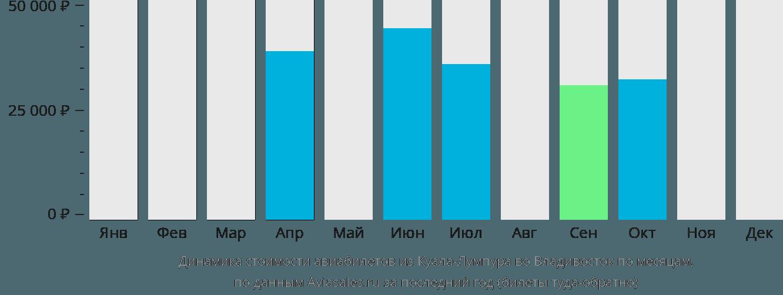 Динамика стоимости авиабилетов из Куала-Лумпура во Владивосток по месяцам