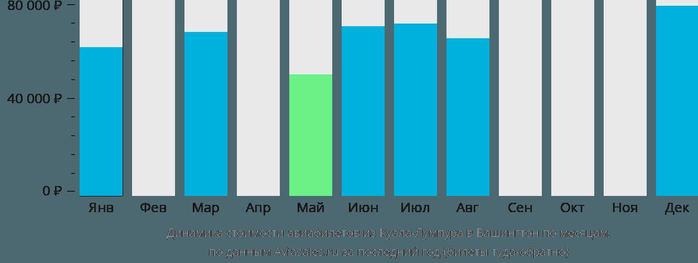 Динамика стоимости авиабилетов из Куала-Лумпура в Вашингтон по месяцам