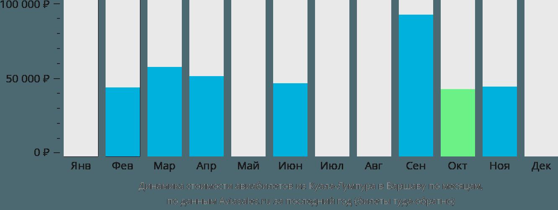 Динамика стоимости авиабилетов из Куала-Лумпура в Варшаву по месяцам