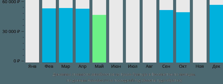 Динамика стоимости авиабилетов из Куала-Лумпура в Веллингтон по месяцам