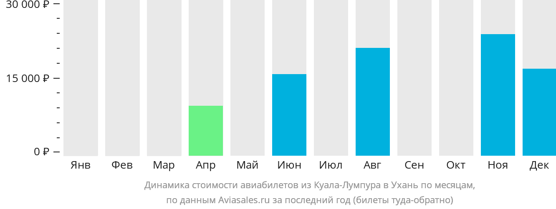 Динамика стоимости авиабилетов из Куала-Лумпура в Ухань по месяцам