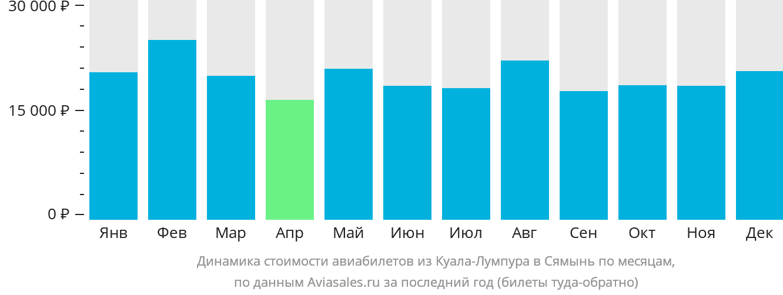 Динамика стоимости авиабилетов из Куала-Лумпура в Сямынь по месяцам