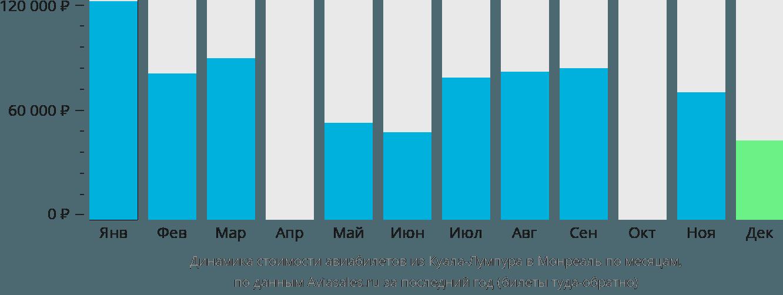 Динамика стоимости авиабилетов из Куала-Лумпура в Монреаль по месяцам