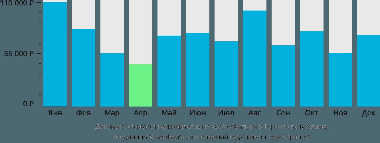 Динамика стоимости авиабилетов из Куала-Лумпура в Торонто по месяцам