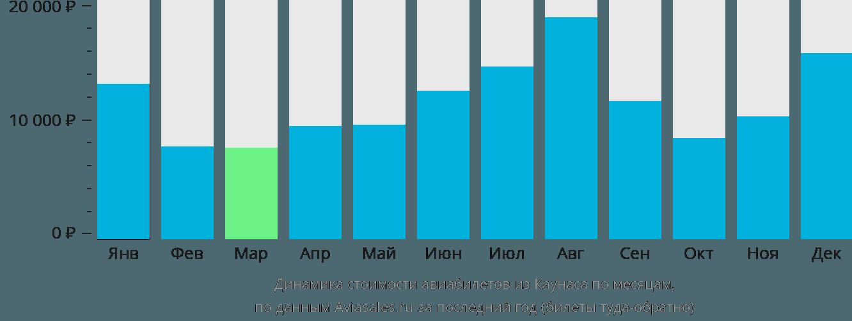 Динамика стоимости авиабилетов из Каунаса по месяцам