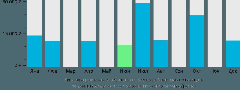 Динамика стоимости авиабилетов из Каунаса в Амстердам по месяцам