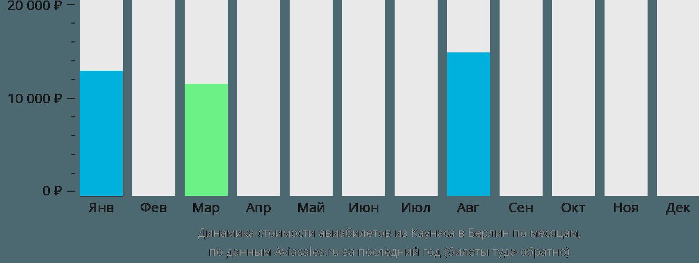 Динамика стоимости авиабилетов из Каунаса в Берлин по месяцам