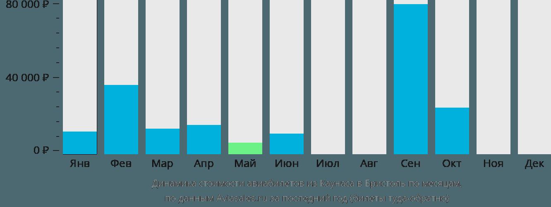 Динамика стоимости авиабилетов из Каунаса в Бристоль по месяцам