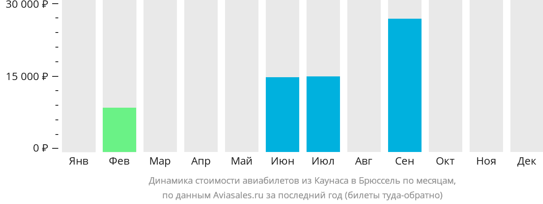 Динамика стоимости авиабилетов из Каунаса в Брюссель по месяцам