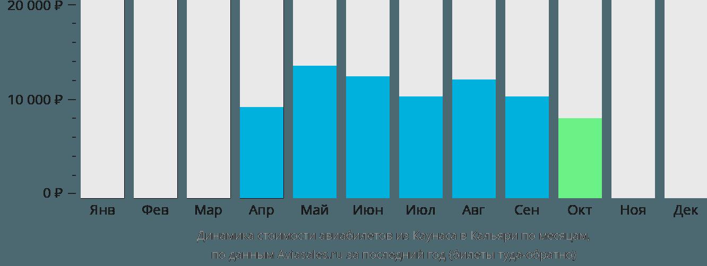 Динамика стоимости авиабилетов из Каунаса в Кальяри по месяцам