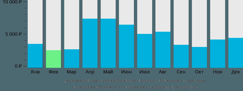 Динамика стоимости авиабилетов из Каунаса в Копенгаген по месяцам