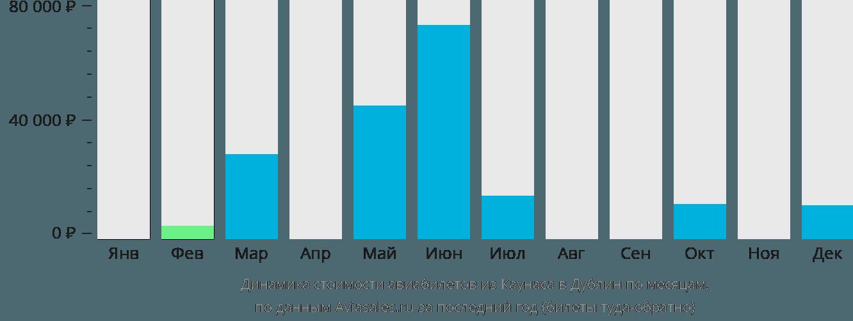 Динамика стоимости авиабилетов из Каунаса в Дублин по месяцам
