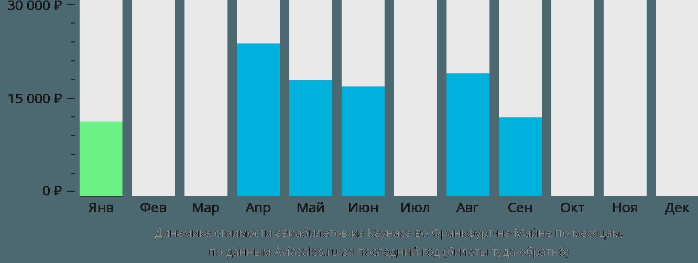 Динамика стоимости авиабилетов из Каунаса во Франкфурт-на-Майне по месяцам