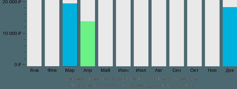 Динамика стоимости авиабилетов из Каунаса в Гамбург по месяцам