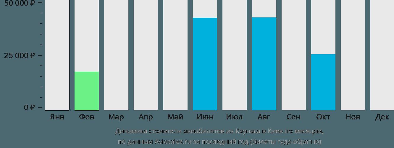 Динамика стоимости авиабилетов из Каунаса в Киев по месяцам