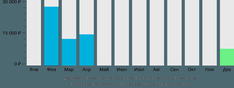 Динамика стоимости авиабилетов из Каунаса в Лиссабон по месяцам