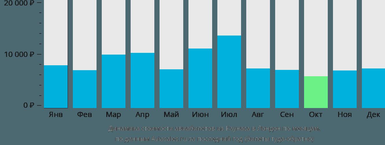 Динамика стоимости авиабилетов из Каунаса в Лондон по месяцам