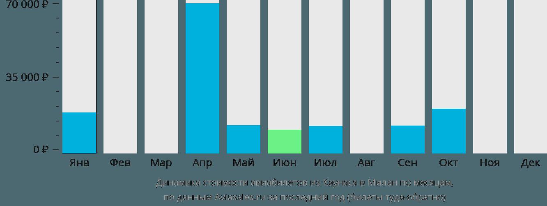 Динамика стоимости авиабилетов из Каунаса в Милан по месяцам