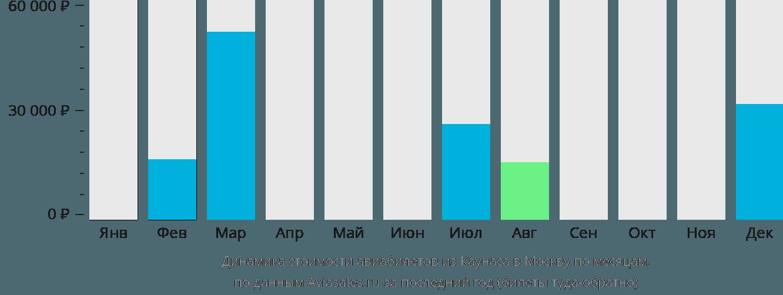 Динамика стоимости авиабилетов из Каунаса в Москву по месяцам