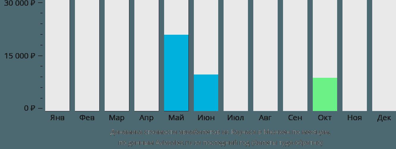 Динамика стоимости авиабилетов из Каунаса в Мюнхен по месяцам