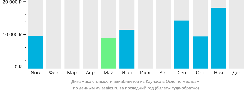 Динамика стоимости авиабилетов из Каунаса в Осло по месяцам