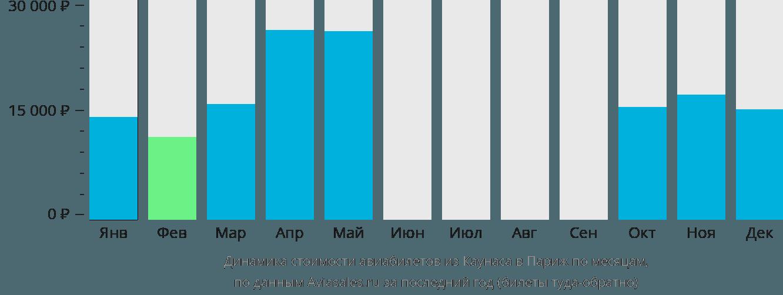 Динамика стоимости авиабилетов из Каунаса в Париж по месяцам