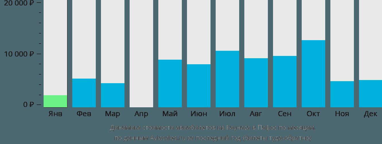 Динамика стоимости авиабилетов из Каунаса в Пафос по месяцам