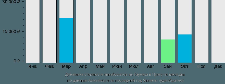 Динамика стоимости авиабилетов из Каунаса в Прагу по месяцам