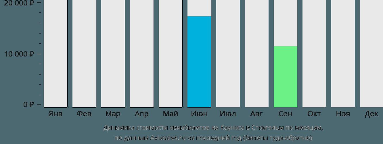 Динамика стоимости авиабилетов из Каунаса в Стокгольм по месяцам