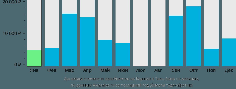 Динамика стоимости авиабилетов из Каунаса в Тель-Авив по месяцам