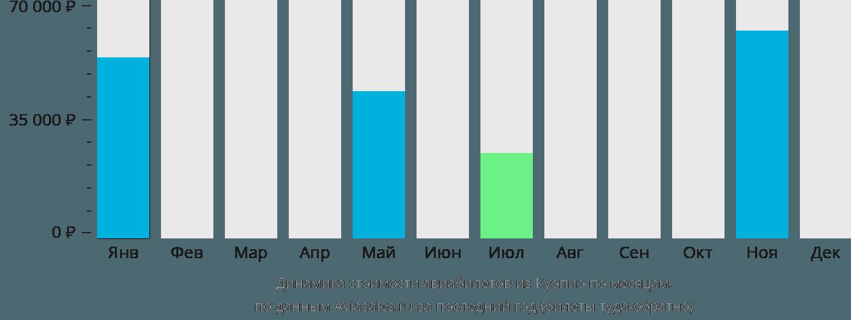 Динамика стоимости авиабилетов из Куопио по месяцам