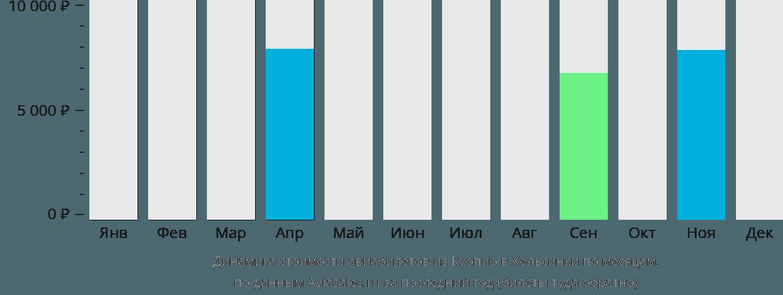 Динамика стоимости авиабилетов из Куопио в Хельсинки по месяцам