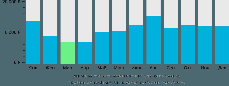 Динамика стоимости авиабилетов из Кутаиси по месяцам