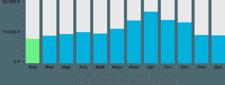 Динамика стоимости авиабилетов из Кутаиси в Барселону по месяцам