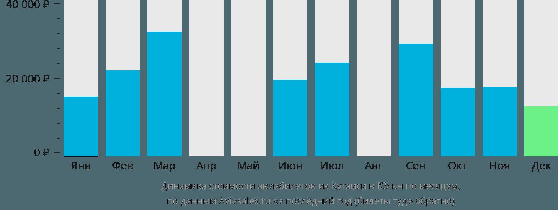 Динамика стоимости авиабилетов из Кутаиси в Кёльн по месяцам