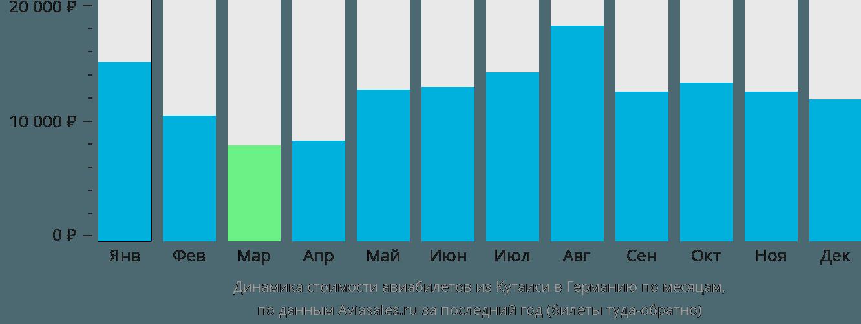 Динамика стоимости авиабилетов из Кутаиси в Германию по месяцам