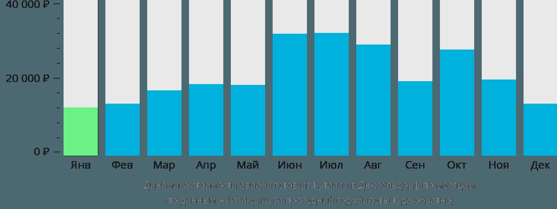 Динамика стоимости авиабилетов из Кутаиси в Дюссельдорф по месяцам